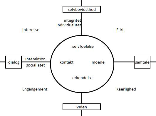 heks modellen i socialt arbejde